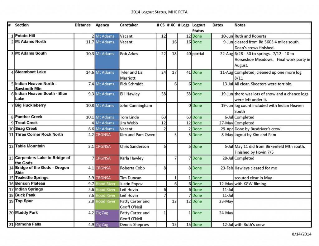 PCTA-Mt.-Hood-Chapter-2014-Logout-Status_Page_1