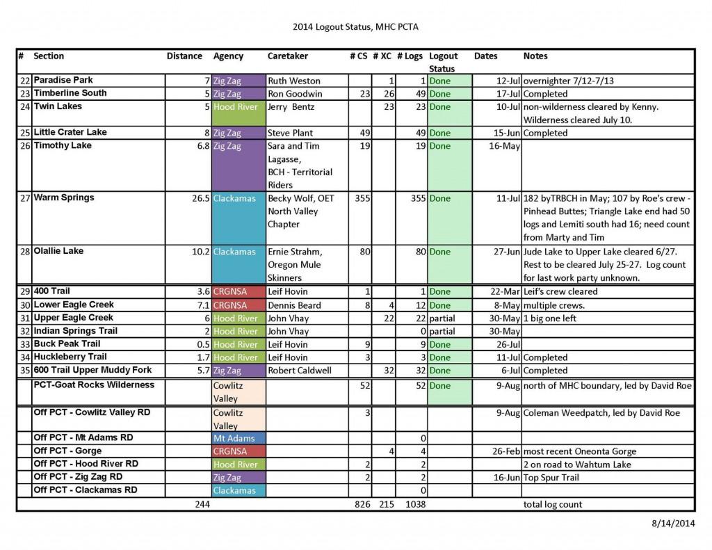 PCTA-Mt.-Hood-Chapter-2014-Logout-Status_Page_2