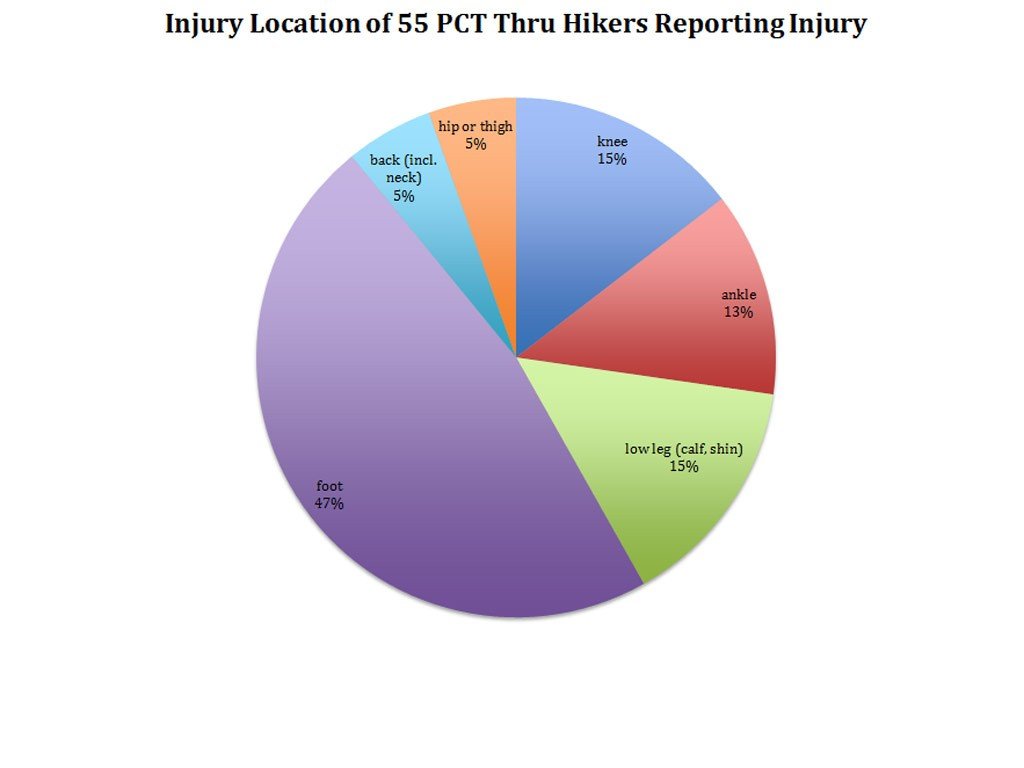 Source: A survey of the 55 PCT thru-hikers who reported injury (above) conducted by the author in 2013. Hikers were asked the location of their most significant injury.