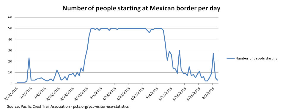 Graph charts to distribution of long-distance hikers starting at the Mexican border during the Spring of 2015.